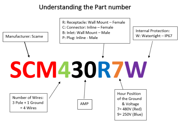 480v receptacle wiring diagram scame scm5100p7w 100a 480v 4p5w ip67 male plug  scm5100p7w 100a 480v 4p5w ip67 male plug